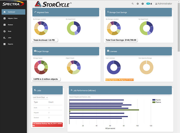 Spectra storcycle dashboard