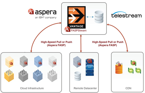 Telstream Aspera Integration