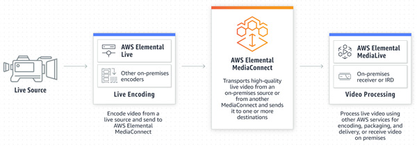 AWS Elemental media connect2