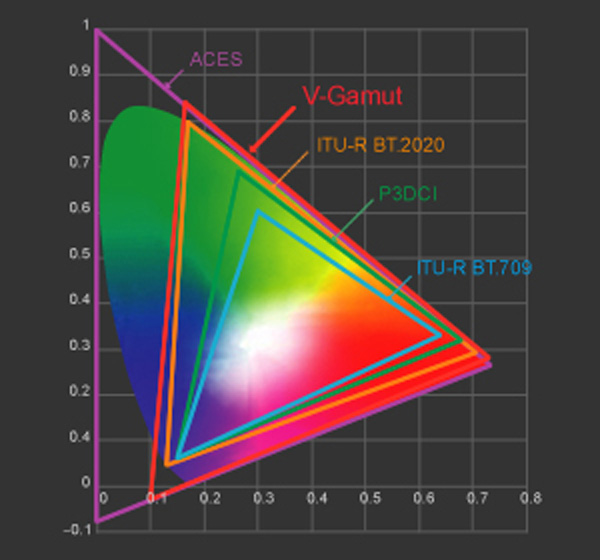 Panasonic color gamut v gamut