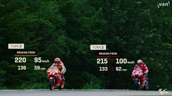 Vizrt motiion track motogp love motion