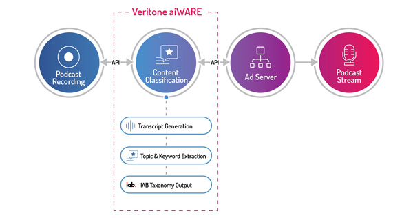 Veritone Content Classification flow