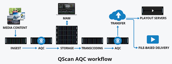 Editshare QScan workflow