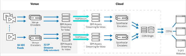 Aspera streaming for video