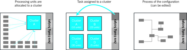 Lawo Cluster Configurator