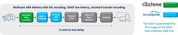 Broadpeak ATEME ultra low latency