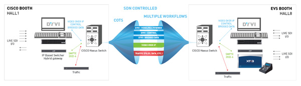 EVS-Cisco-IP4Live-workflow